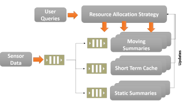 Figure 4. SmartFarmNet—scalable data analysis of sensor data