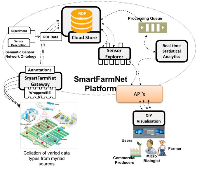 Figure 5. SmartFarmNet architecture.