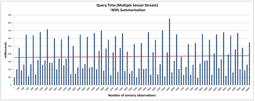 Figure 10. Query access latency with real-time statistical analysis—multiple sensor stream