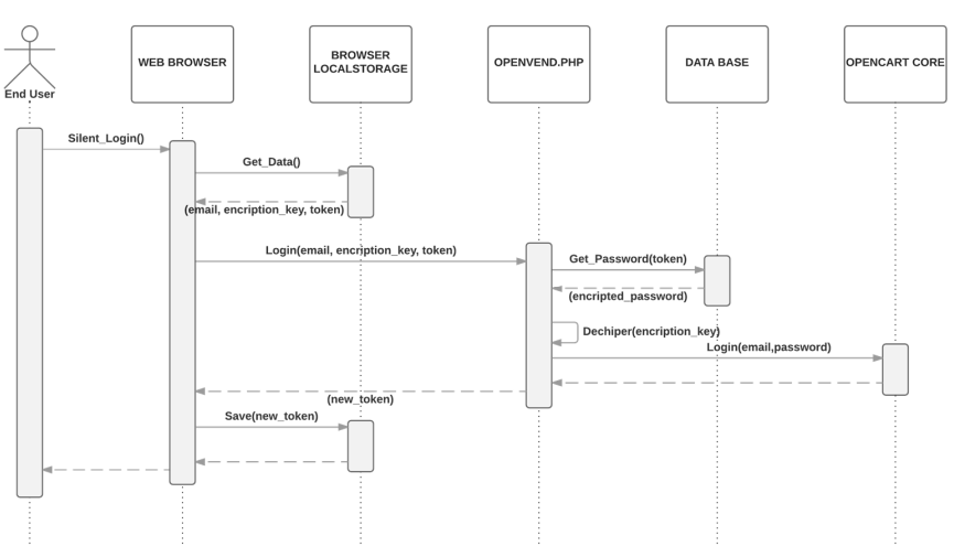 Figure 6. Silent logging process and credentials tokenization
