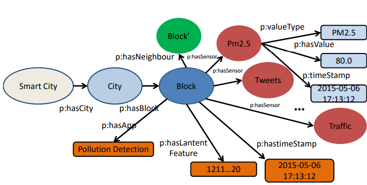 Figure 2. Simple concept model of urban knowledge graph