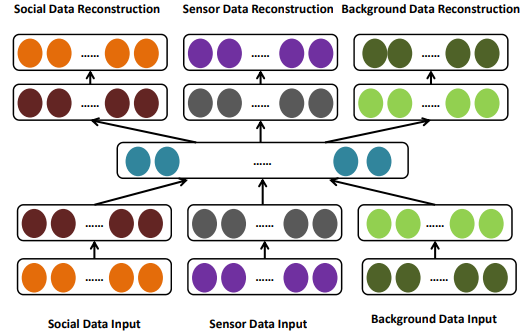 Figure 4. Urban knowledge fusion of learning latent representation