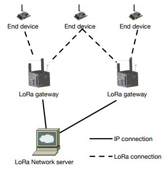 Figure 1. LoRa network architecture