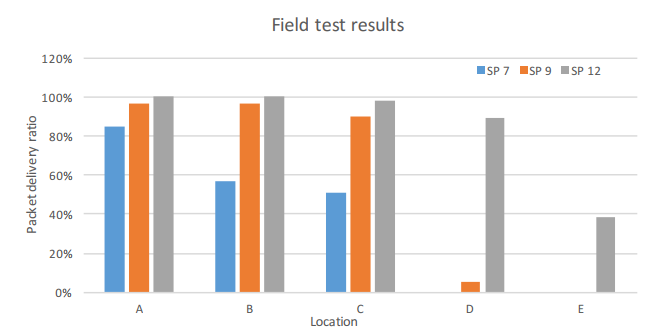 Figure 7. Packet delivery ratio of the LoRa field test