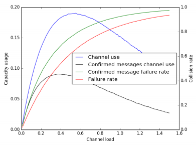 Figure 11. Link capacity usage and packet collision rate for a LoRaWAN network when using confirmed messages
