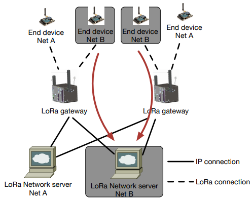 Figure 12. An example of shared gateways in LoRa. The gateways can forward the packet to different network servers.