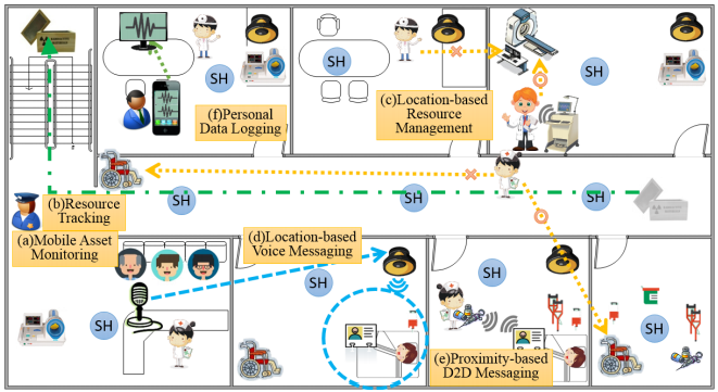 Figure 1. Scenario for Location-based IoT service