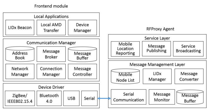 Figure 3. Component diagram of frontend module and RFProxy agent