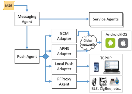 Figure 11. Messaging flow from messaging agent to target agents or devices