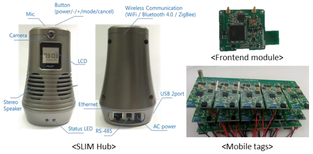 Figure 12. Hardware module used to evaluate the proposed platform