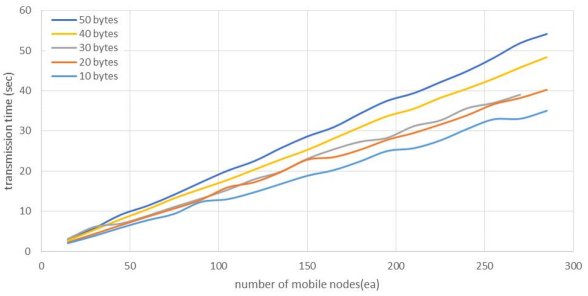 Figure 13. Total transmission time according to the number of mobile nodes