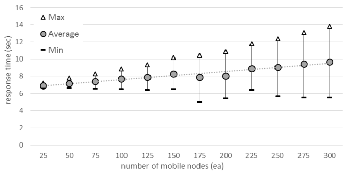 Figure 15. Response time of ePost-it according to the number of mobile nodes