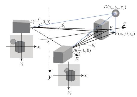Figure 1. Camera array schematic diagram