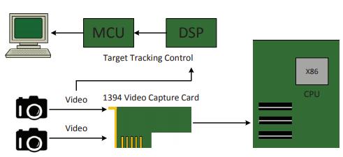 Figure 6. Component interconnections