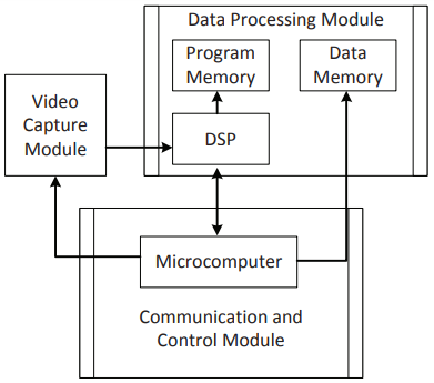 Figure 8. Structure of the system hardware
