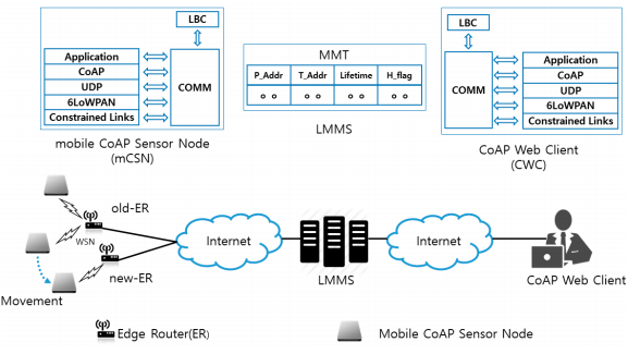 Figure 1. Reliable mobility management architecture using Constrained Application Protocol (CoAP)-based Mobility Management Protocol CoMP