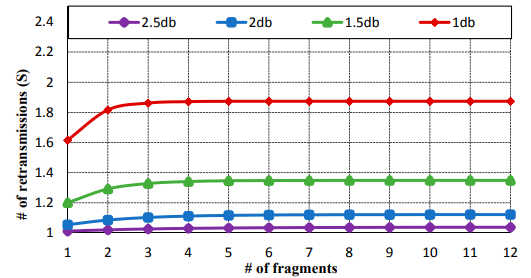 Figure 3. Average number of retransmission counts for f fragmented CoAP messages