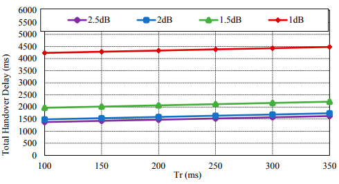 Figure 5. Total handover delay with considering CoAP retransmission mechanism by impact of Tr.