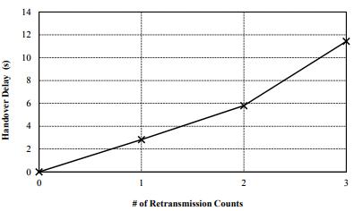 Figure 6. Handover delay by increasing retransmission counts