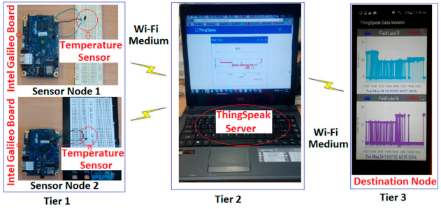 Figure 2. The hardware implementation of WSNs