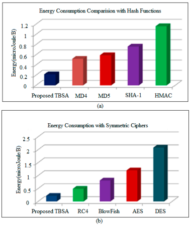 Figure 11. Energy consumption comparison of proposed TBSA