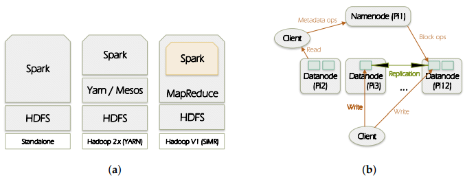 Figure 1. Spark and HDFS (Hadoop Distributed File System) overview.