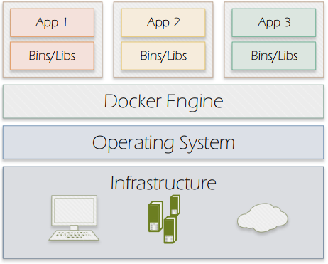 Figure 2. Docker containers