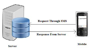 Fig. 2 System Architecture For SMS-based Student In formation