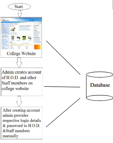 Fig. 4 College Staff Registration and login