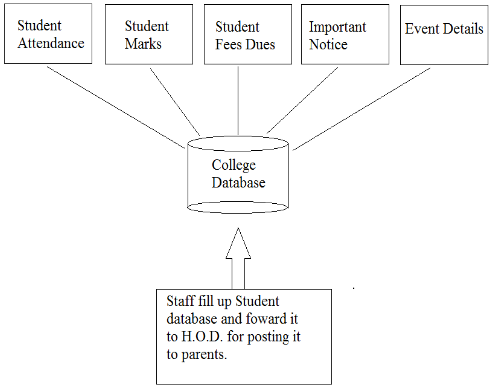 Fig.6 Student Information Database