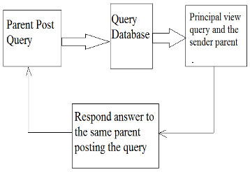 Fig 8: Parents query post