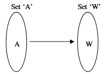 Fig 9: Activity 1