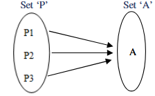 Fig 11: Activity 3