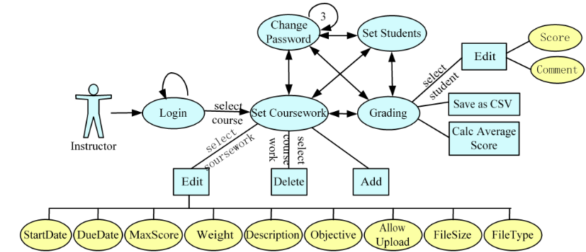 Fig.1 Instructor Use Case of SGS