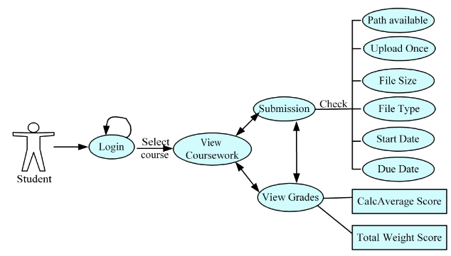 Fig.2 Student Use Case of SGS