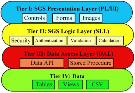 Fig.3 4-tier SGS Architecture Design