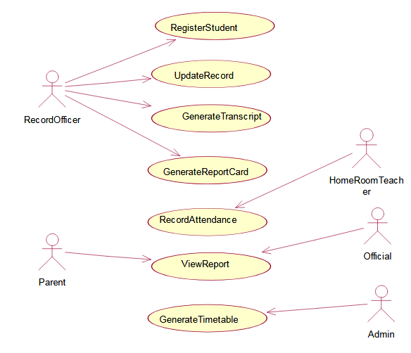 Figure 4.1 Use Case Diagram of the SMS