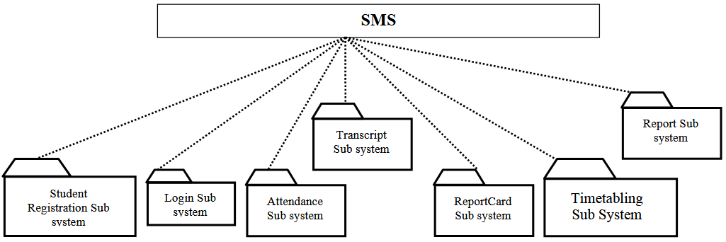 Figure 5.2 Layered Representation of the System