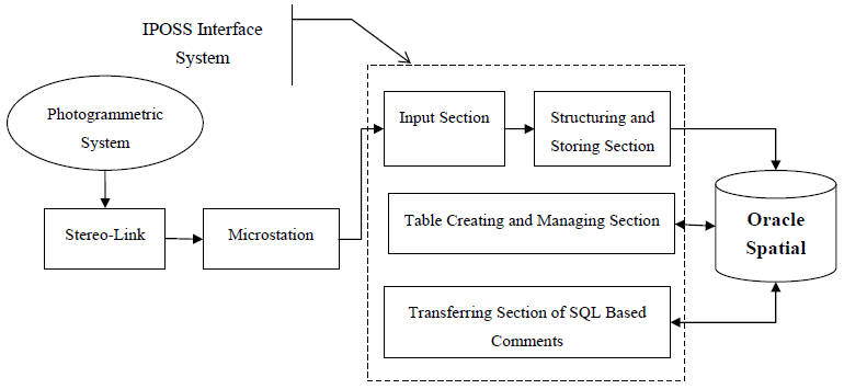 Figure 2. Main structure of the interface system