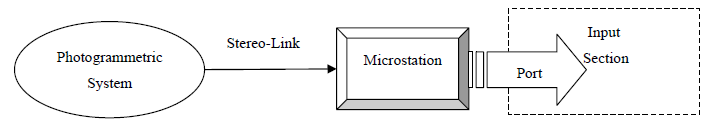 Figure 3. Main structure of IPOSS Input Section