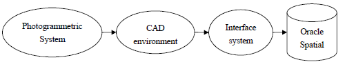 Figure 1. CAD environment as an interface for receiving data points sent from photogrammetric systems