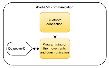 Figure 5. Communication protocol between the iPad and the EV3 brick
