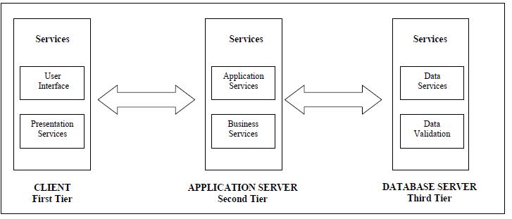 Figure 2. Three-Tier Architecture