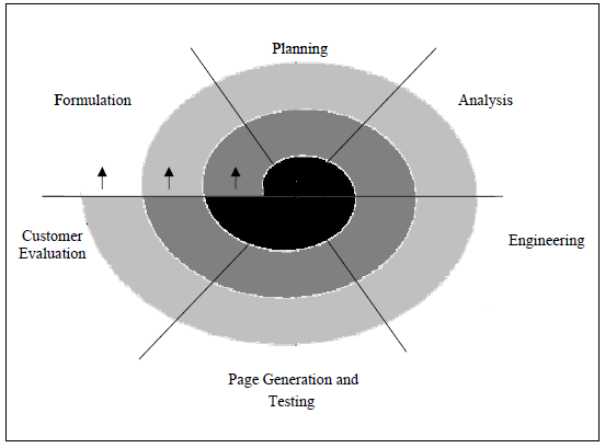 Figure 25. Spiral Process Model for Web-Based Applications