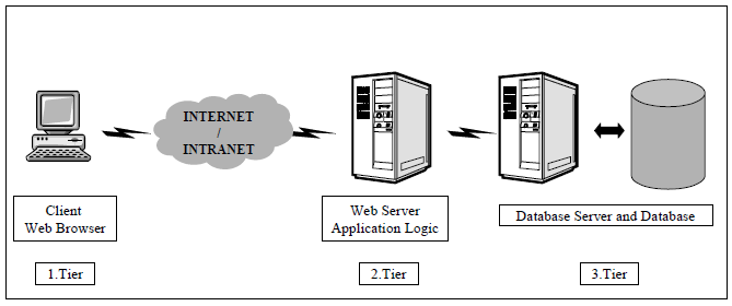 Figure 26. EAMS System Architecture