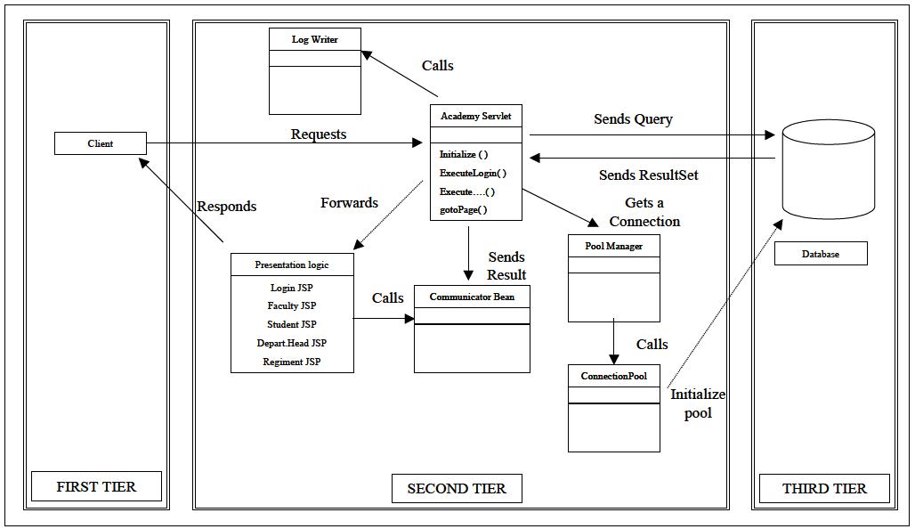 Figure 27. EAMS Object Model
