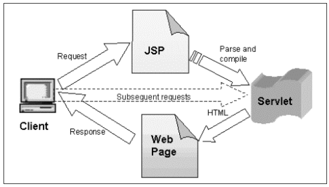 Figure 11. The First Call Initializes the JSP and Subsequent Requests Invoke Its Output