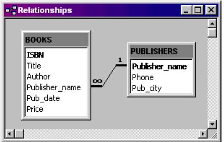 Figure 12. Relationships Diagram for Sample Tables