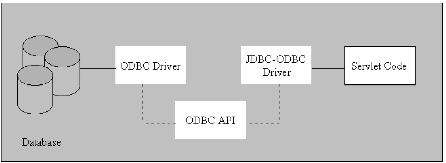 Figure 13. An Example Architecture Using Type 1 JDBC Driver (From Ayers, 2000)Figure 13. An Example Architecture Using Type 1 JDBC Driver (From Ayers, 2000)