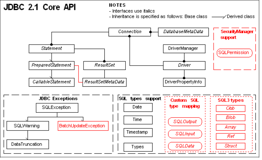 Figure 17. The Classes and Interfaces of JDBC 2.1